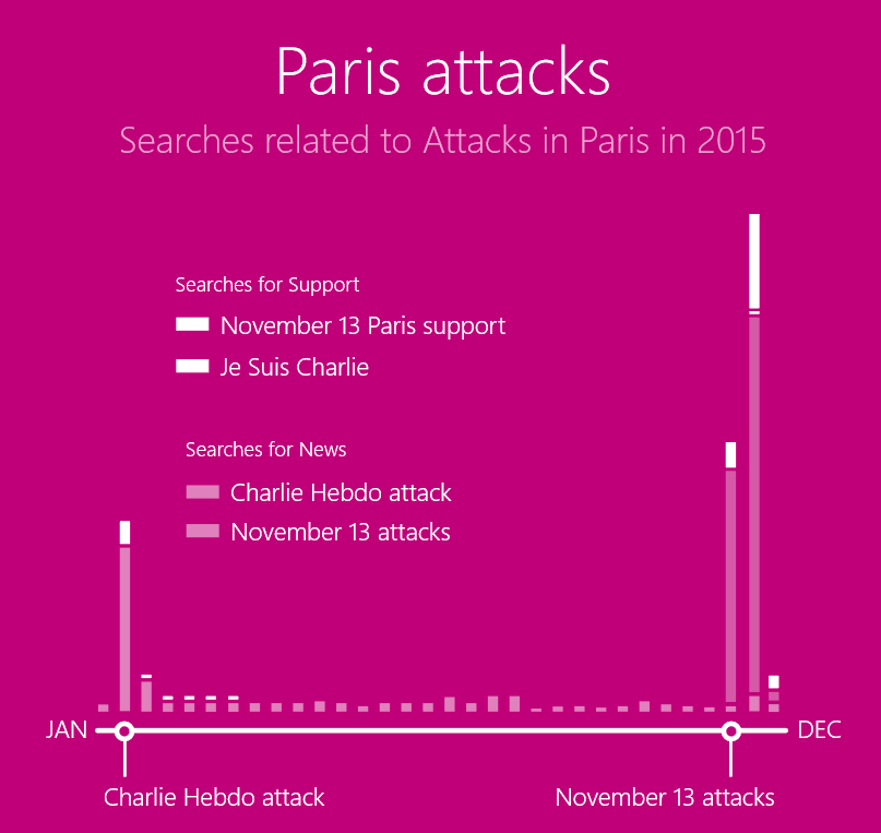 Bing paris search volume