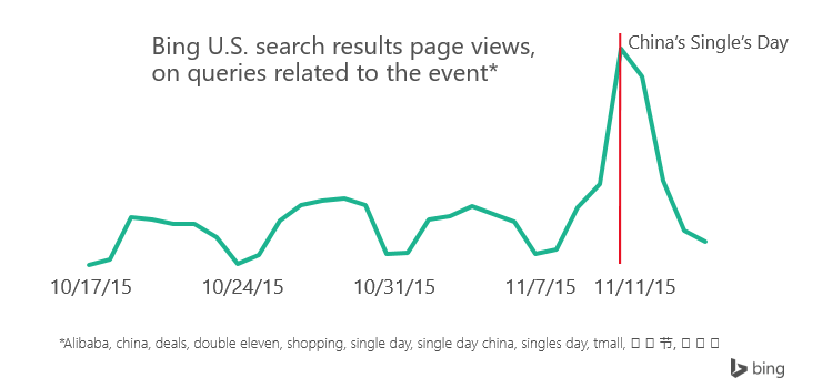 Singles Day SERPs