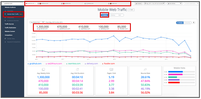 Mobile Web Traffic Potential