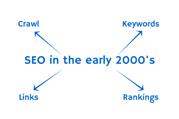 SEO in the Early 2000's