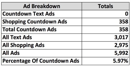 Image of ad breakdown