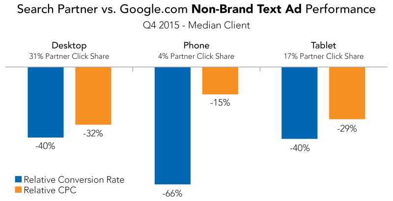 Search Partner vs Google NonBrand Text Ad Performance