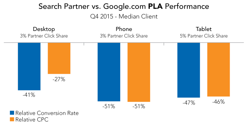 Search Partner vs Google PLA Ad Performance
