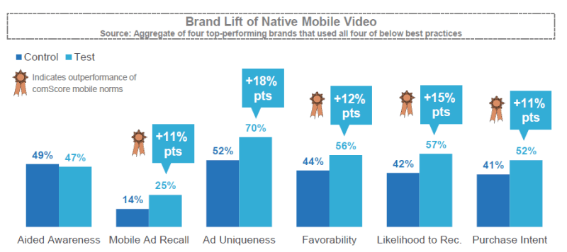 ComScore: Brand Lift of Video