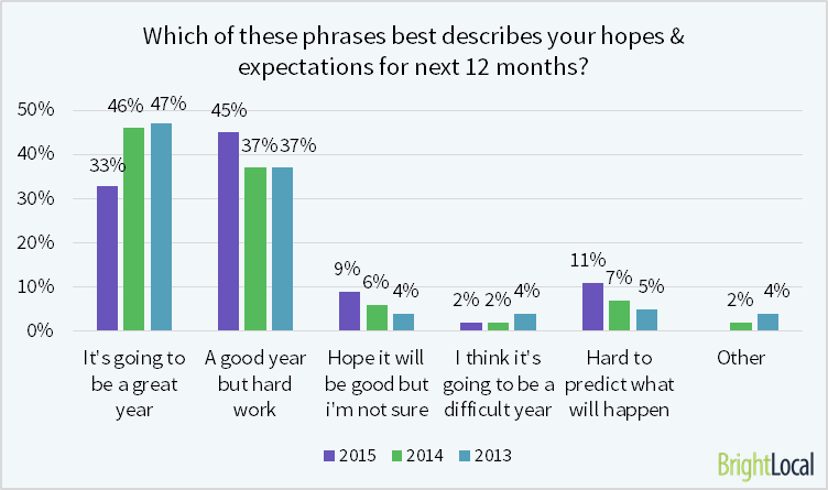 78% of SEOs believe that it is going to be a 'good' or 'great' year