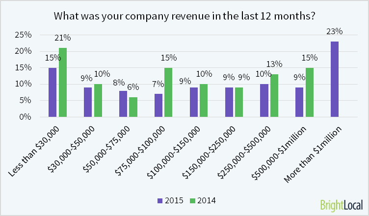 The average SEO company revenue is $363,110/year