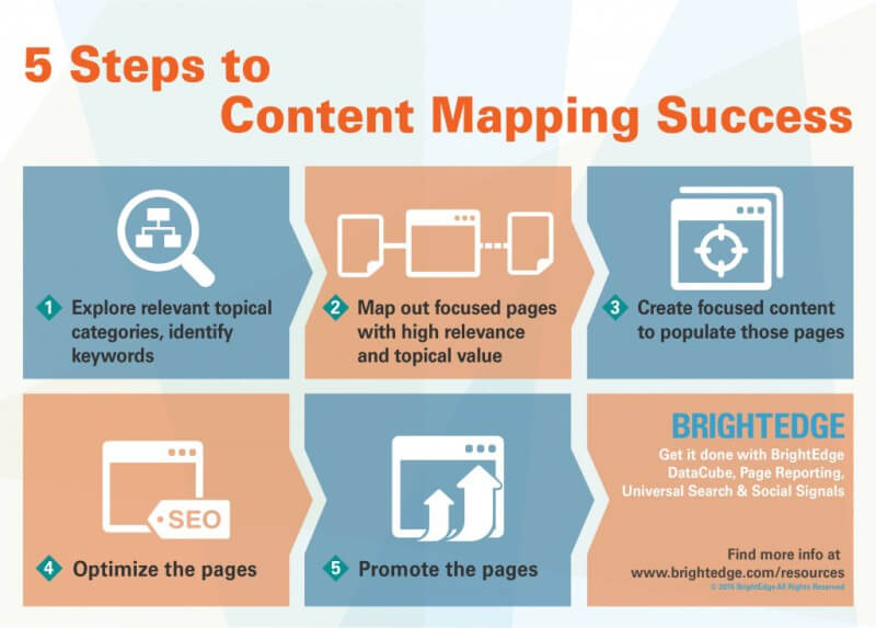 Content-Mapping-5-Steps-1024x733
