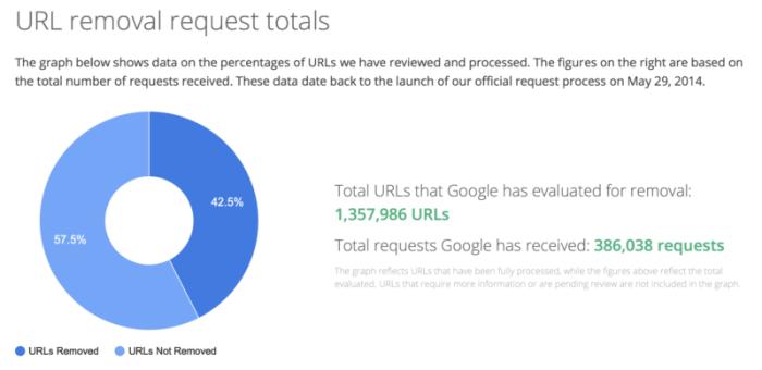 Google RTBF