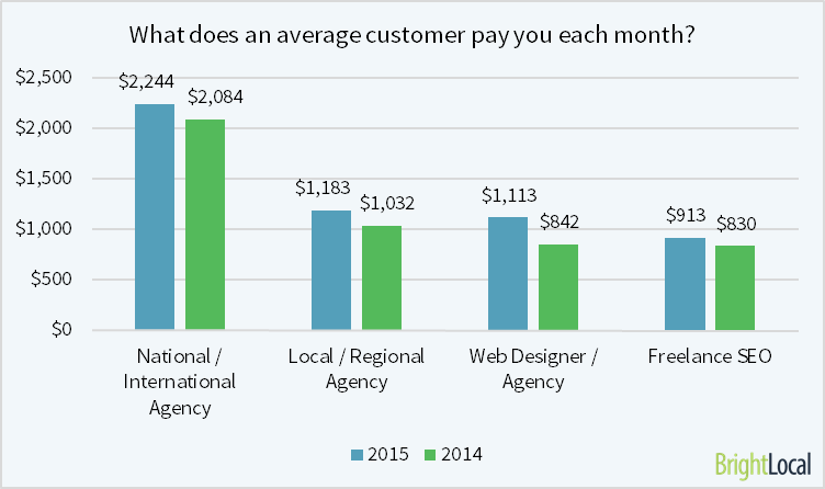 average customer pays