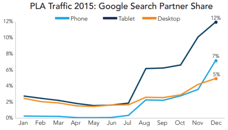 google search partner share of plas merkle