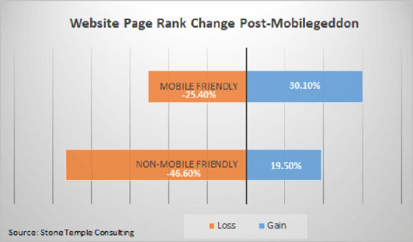Website page rank change post-mobilegeddon