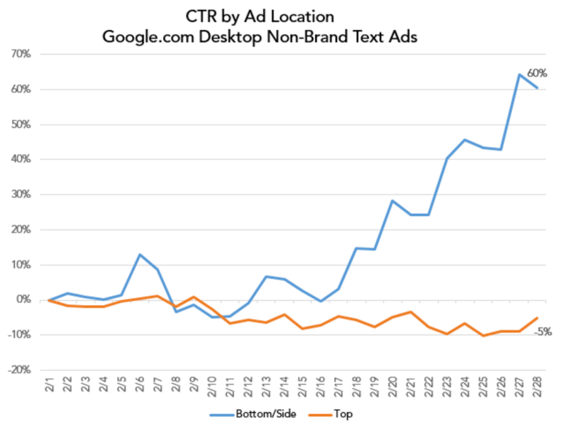 changes in CTR due to ad layout change on Google SERPs