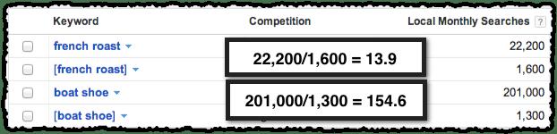 AJ Kohn - keyword match type ratio