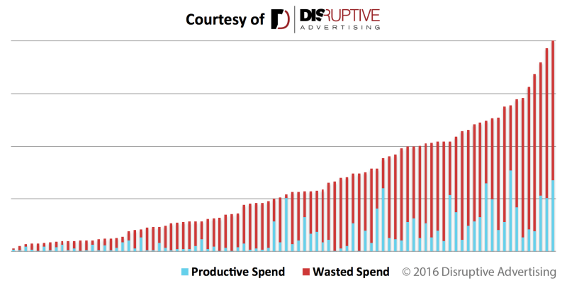 productive-vs-wasted-ad-spend