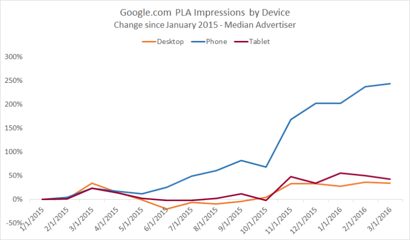 google_pla_device_impression_growth