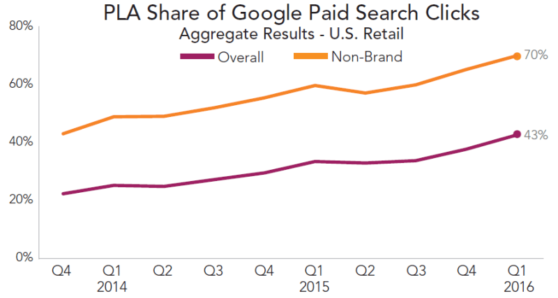 rkg-q1-2016-paid-search-google-pla-click-share