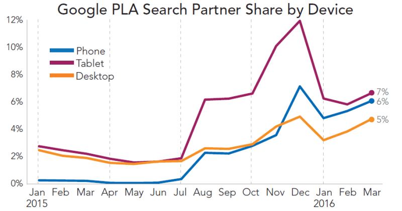 rkg-q1-2016-paid-search-google-pla-partner-share-by-device
