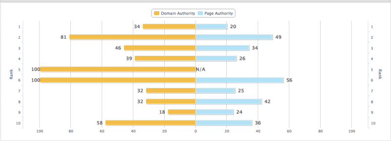 Screenshot from Moz Keyword Difficulty Grader