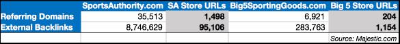 SA Store Links