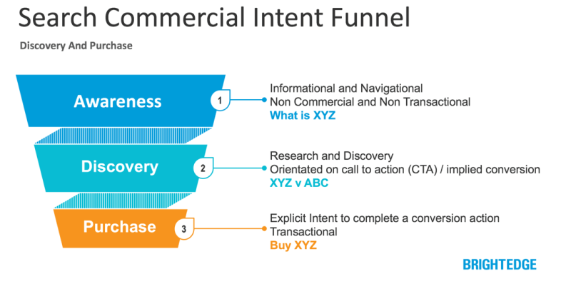 Search - Commercial Intent Funnel