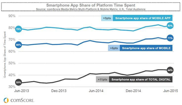 44% of All Digital Media Time Spent in Apps