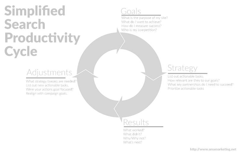 simplifed search productivity cycle