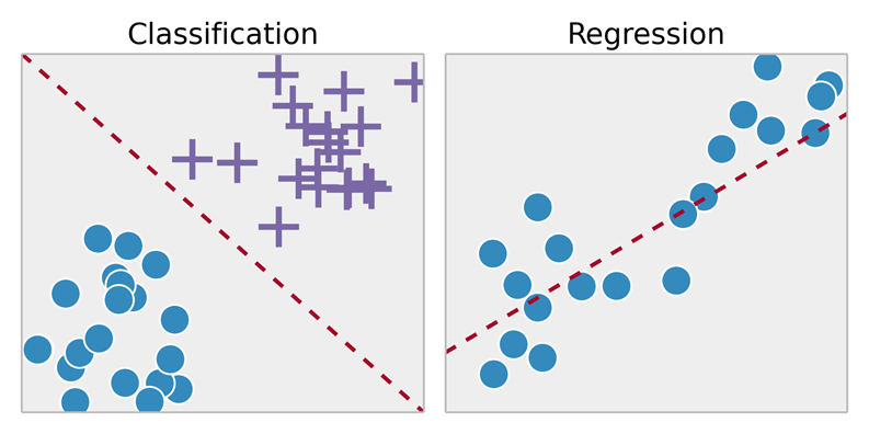 Outline of purpose of Classification vs. Regression