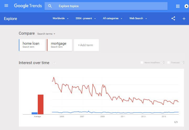 home loan v mortgage