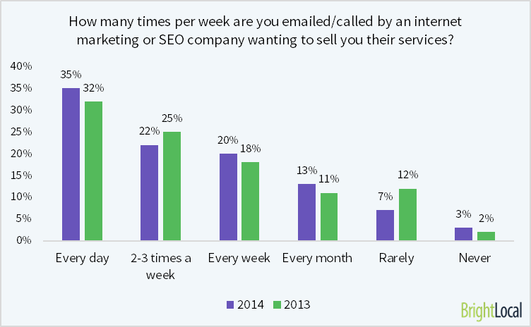 How many times per week are you emailed/called by an internet marketing or SEO company wanting to sell you their services?