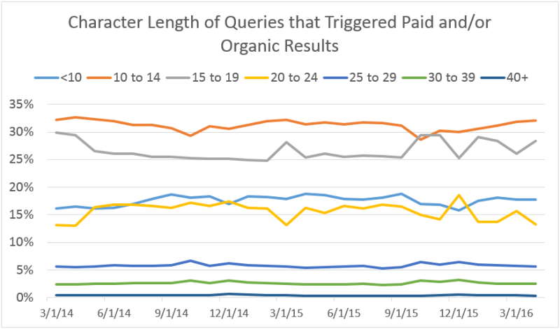 paidorganic_query_character_length