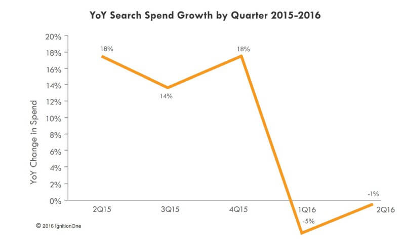 paid search spend in us fell in q2 2016