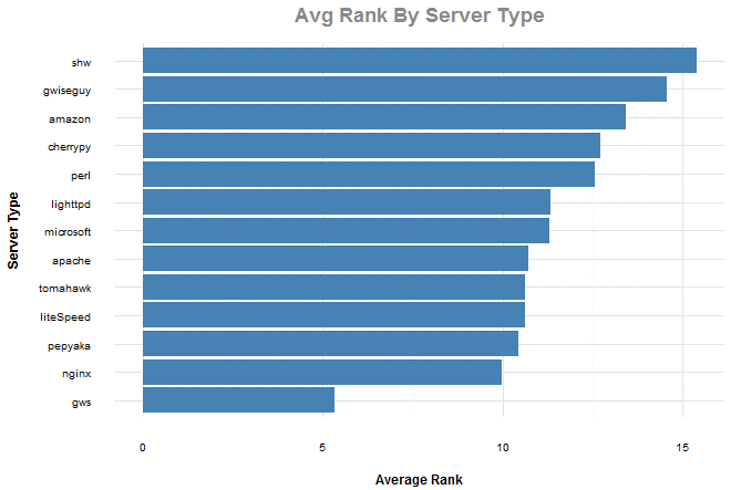 Average rank by server type chart