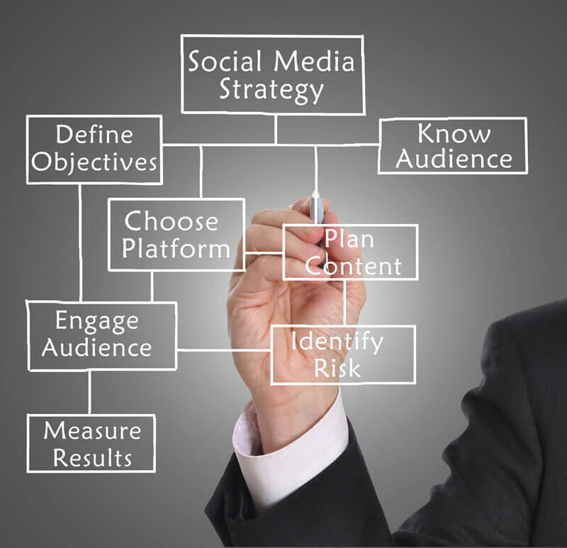 Plan your social media strategy.