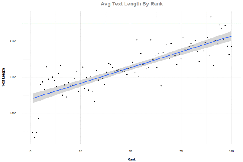 Average text length by rank chart