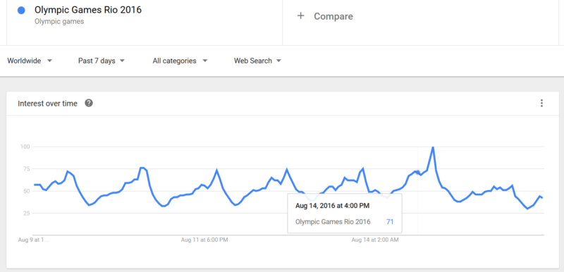 Google trends data by day