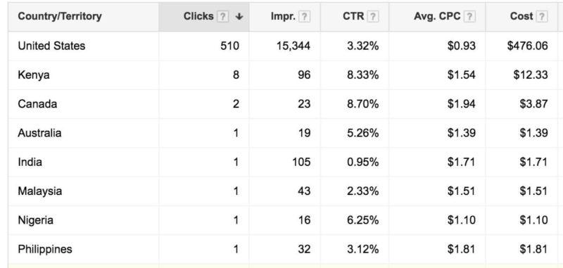 AdWords Click Data