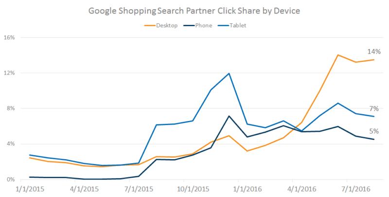 google_shopping_partner_click_share