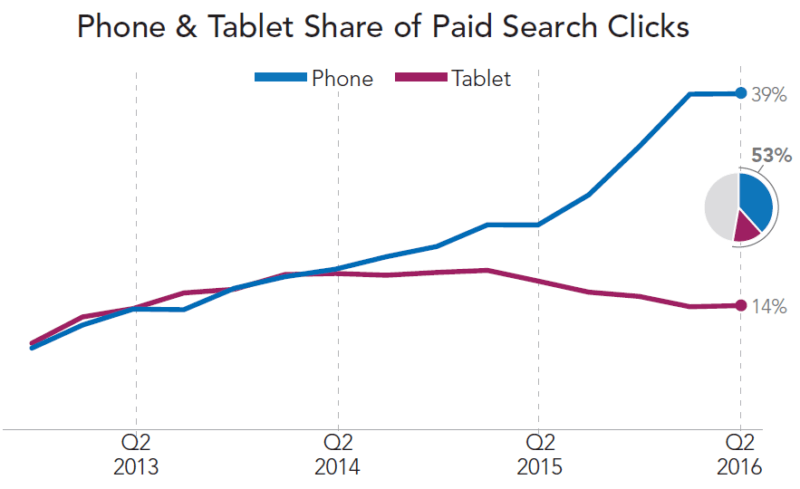 merkle-q2-2016-paid-search-mobile-click-share