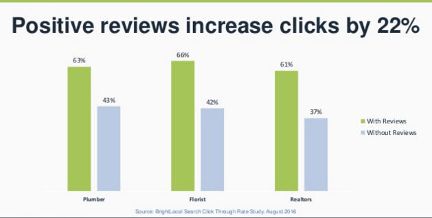 Online Reviews Increased Click Throughs By 22% (Source: BrightLocal)