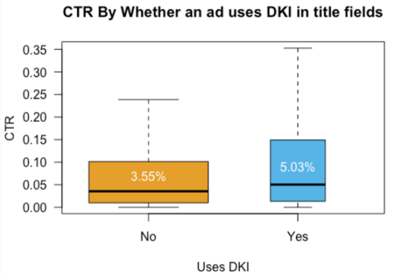 Impact of Dynamic Keyword Insertion on Ad CTR