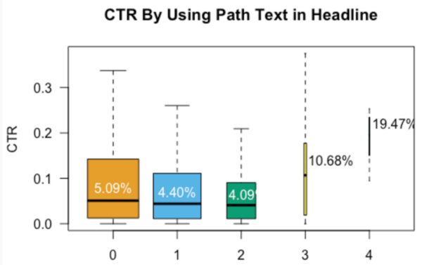 CTR Impact of Using The Path Text in Headlines
