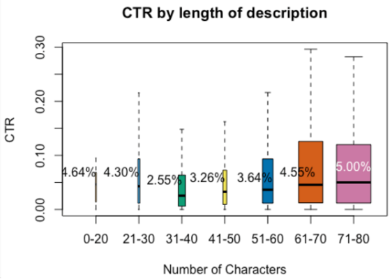 The Impact of Description Length on Ad CTR