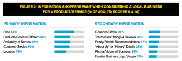 YP thrive primary and secondary shopping influences