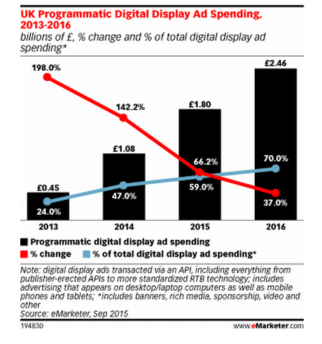 eMarketer UK Programmatic Digital Display Ad Spend 2016