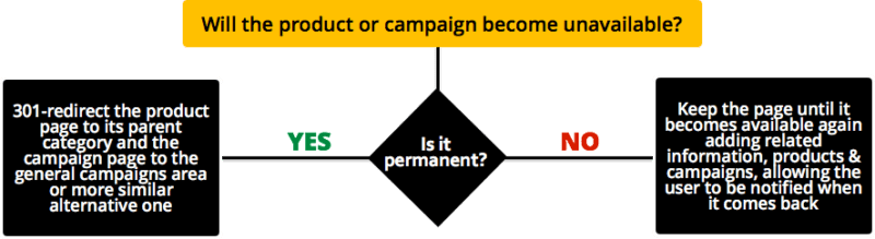 ecommerce-product-elimination-flowchart