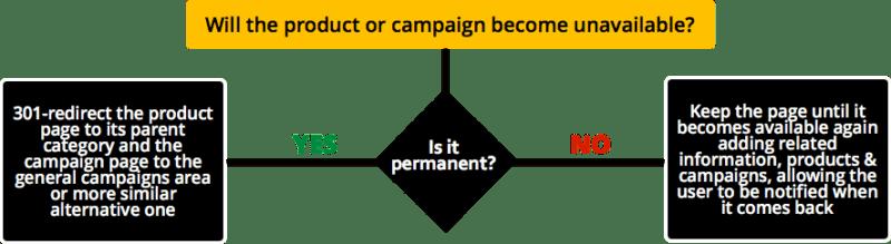 ecommerce-product-elimination-flowchart