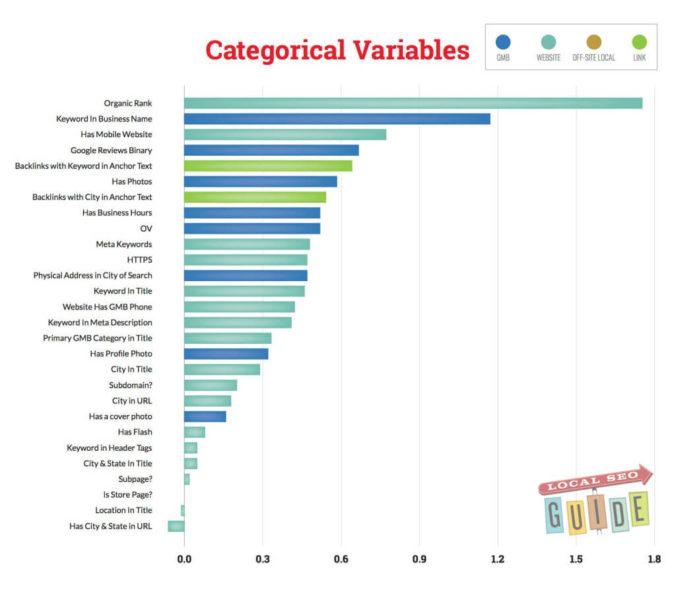Categorical factors
