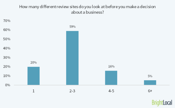 How many different reviews sites do you look at?