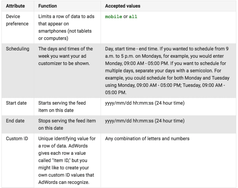 standard-attributes