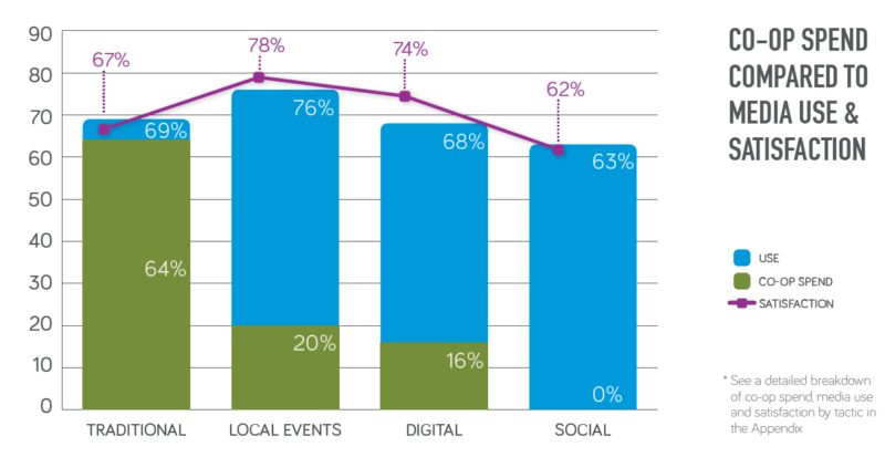 Source: Brandmuscle's State of Local Marketing Report